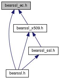 BearSSL: bearssl_ec h File Reference