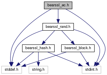 BearSSL: bearssl_ec h File Reference